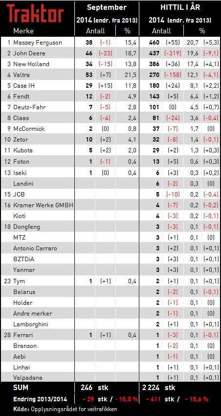 Norwegian Tractors Statistic 2013
