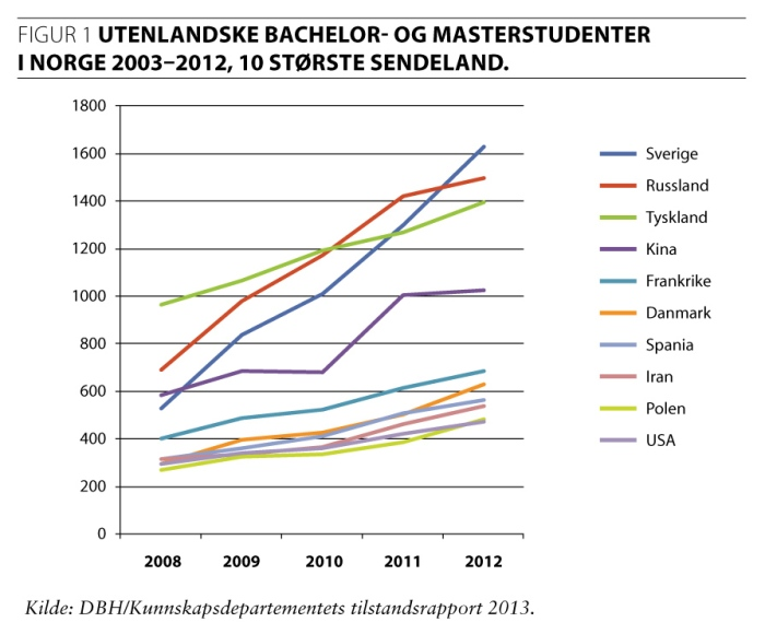 Foreign Bachelor's and Master's Students in Norway